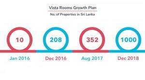 Vista-Timeline