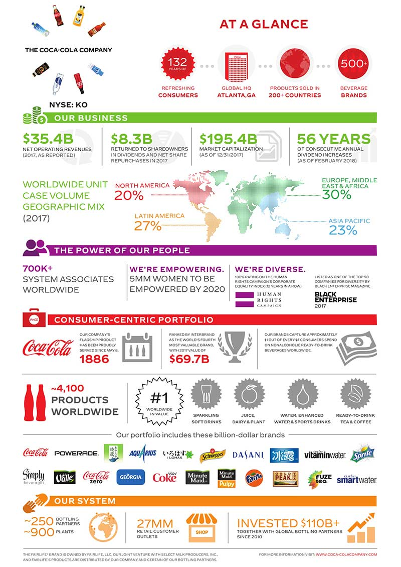 Coca-Cola-At-A-Glance-Infographic