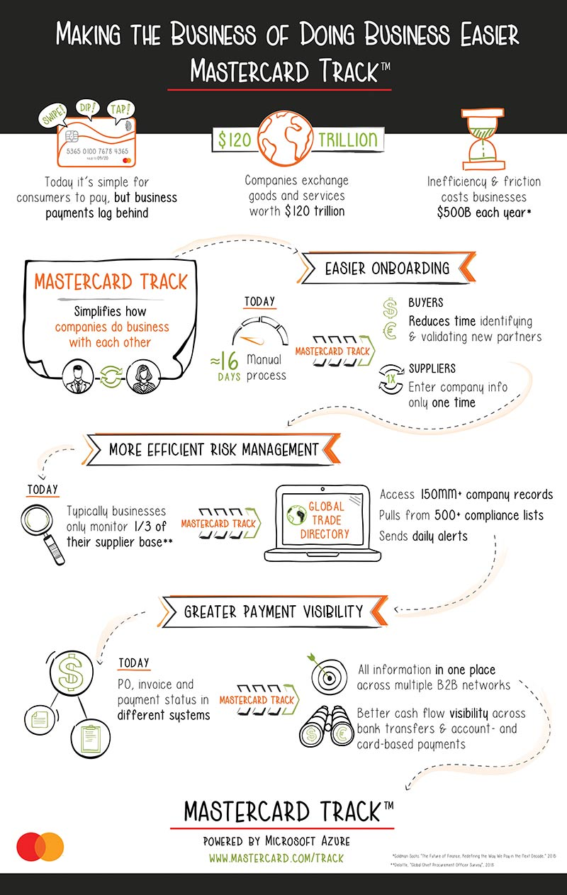 Mastercard-Track-Infographic