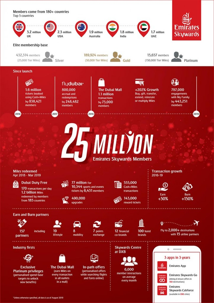 Skywards-25million-infographic