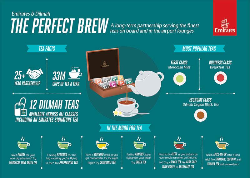 Emirates Dilmah Infographic