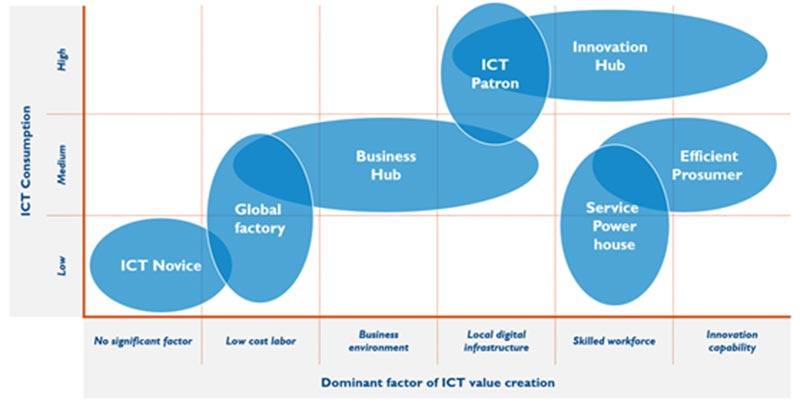 7 country archetypes for ICT policies are defined – primarily on the dominant factor of ICT value creation and level of ICT consumption