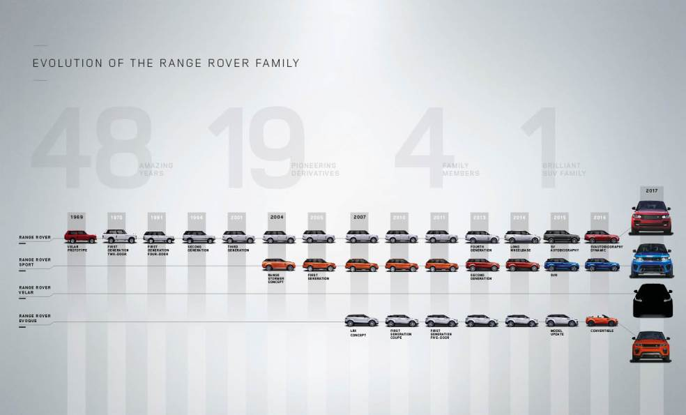 The Evolution of the Range Rover Family