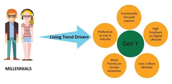 Millennials Living Trend Diagram