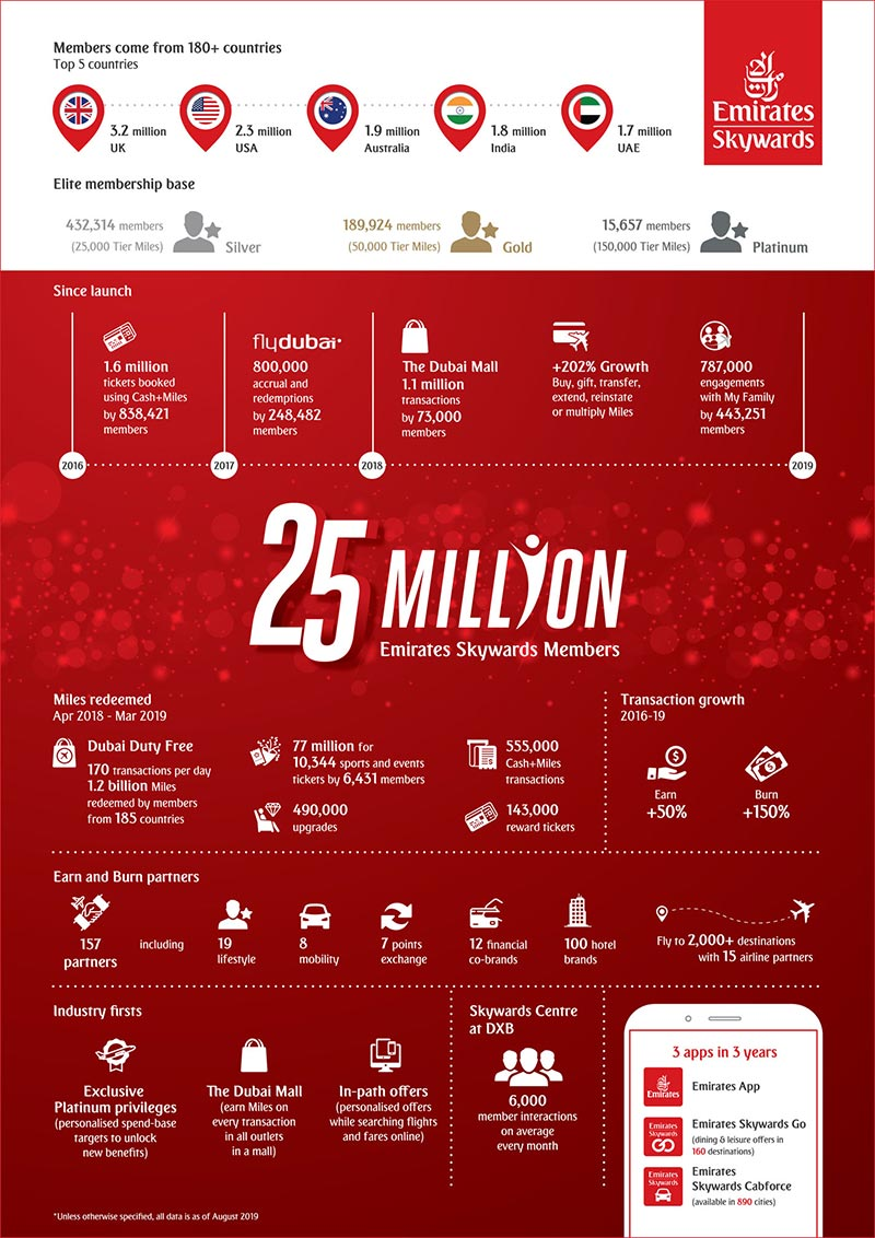Skywards-25million-infographic