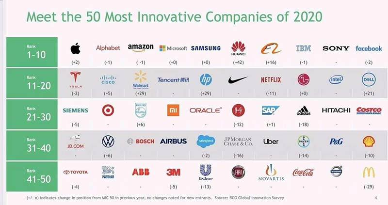 50-Most-Innovative-Companies-2020